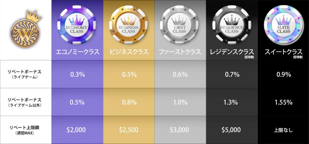 ワンダーカジノ(Wonder Casino)|VIPクラスUPでリベートボーナスのレートはどんどん高まる