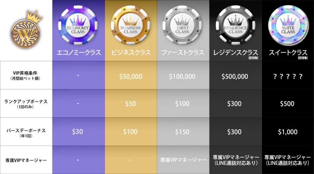 ワンダーカジノ(Wonder Casino)|VIP昇格条件と特典