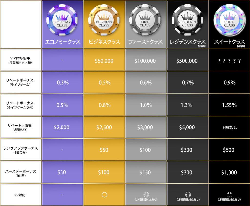 ワンダーカジノ(Wonder Casino)VIPプログラム